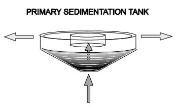 Schematic of circular primary sedimentation tank