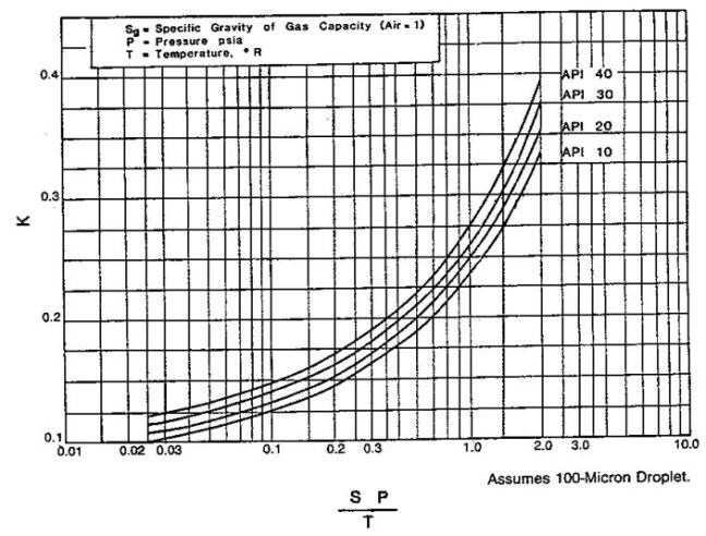 Constant used in gas capacity equation