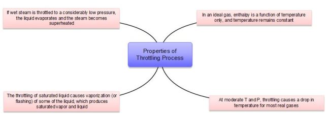 Properties of throttling processes