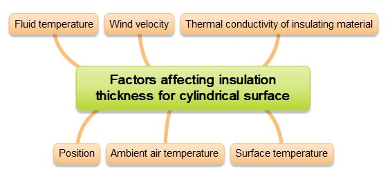 Factors affecting insulation thickness for cylindrical surface