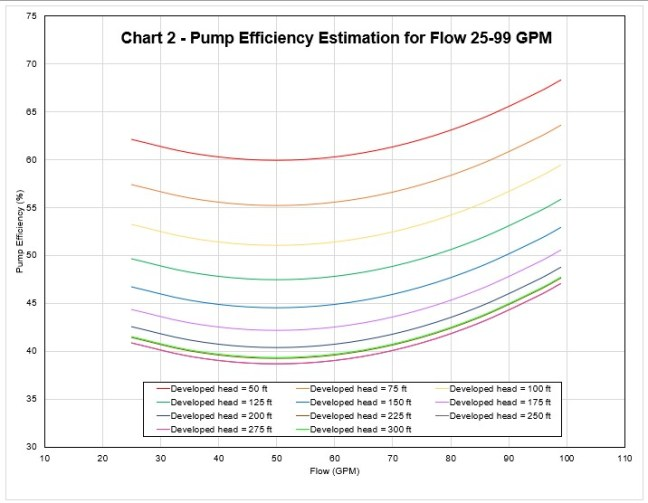 Chart 2 -Pump-Efficiency-for-flow-25-99-GPM