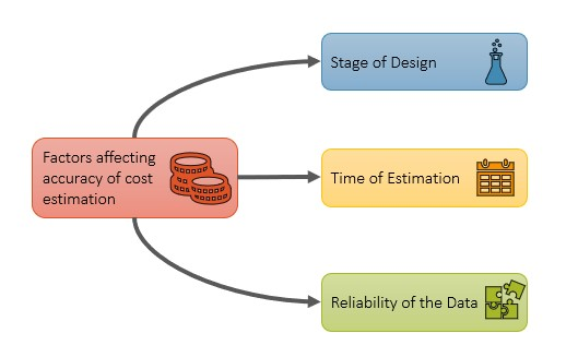 Factors affecting accuracy of cost estimate