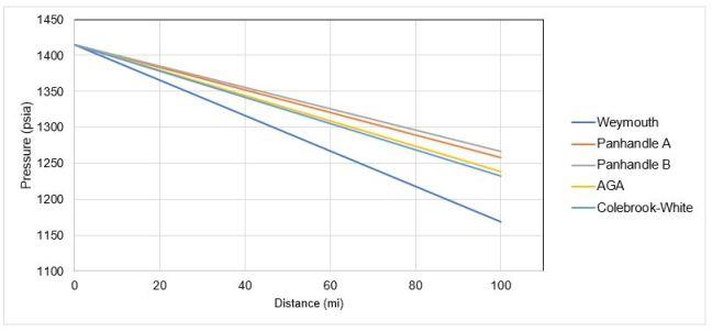 Comparison of pipeline flow equation