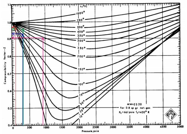 Compressibility factor for gas with MW 23.20