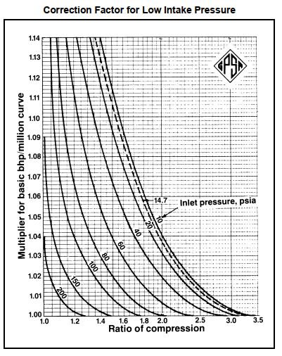 Correction factor for low intake pressure