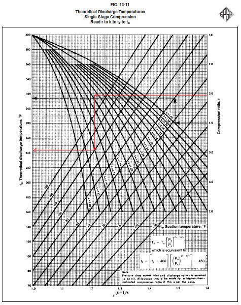 Theoretical discharge temperature of compression