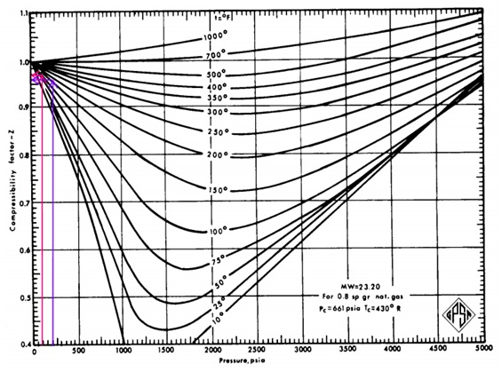 Compressibility factor at suction and discharge first stage compression