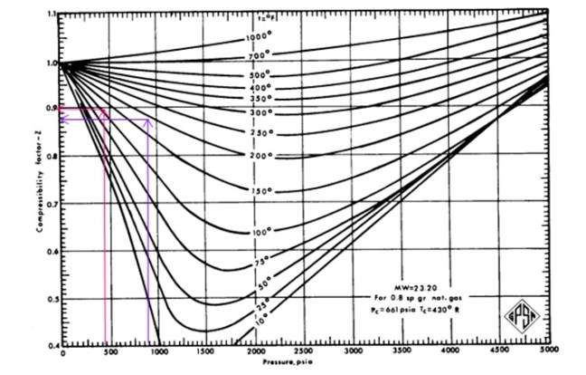 Compressibility factor at suction and discharge third stage compression