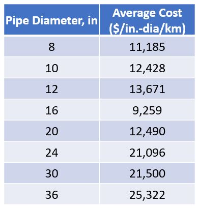 Typical pipeline installation cost