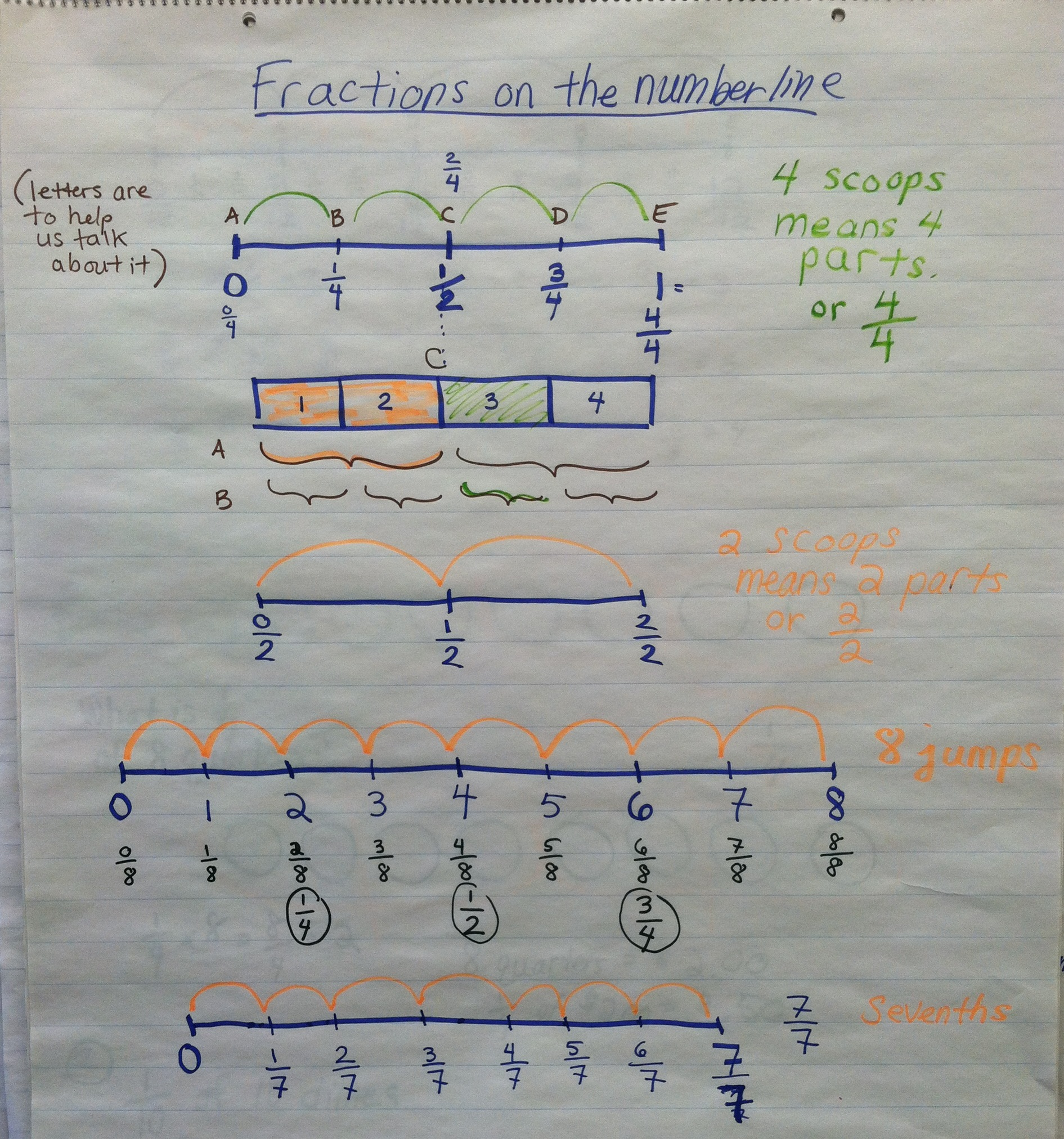 Fractions On The Number Line Miss Rose S Third Grade Blog