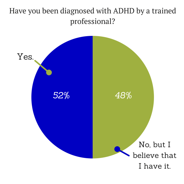 Have you been diagnosed with ADHD by a trained professional?