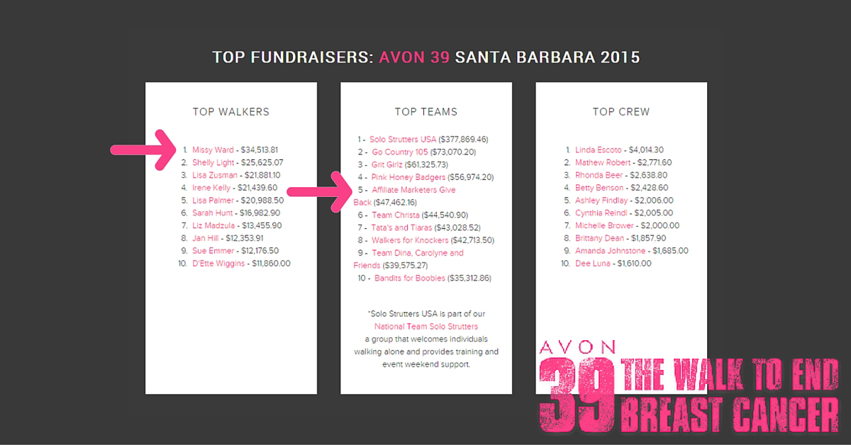 Team Affiliate Marketers Give Back Raises Over $47,000 for the Avon 39 Santa Barbara