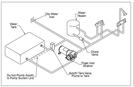 Rv Tanks Diagram, Rv, Get Free Image About Wiring Diagram