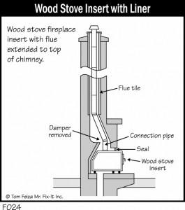 Wood Fireplace Sucks The Heat Out » MisterFix-It.com