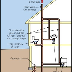 Combination Drain And Vent Diagram Relay Wiring Light Bar Tom Feiza Mr Fix It Inc Advice On Home Improvement
