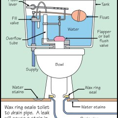 Toilet Flange Diagram Emg Wiring 3 Way Switch Tom Feiza Mr Fix It Inc Advice On Home Improvement
