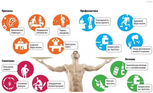 причины простатита у мужчин 35