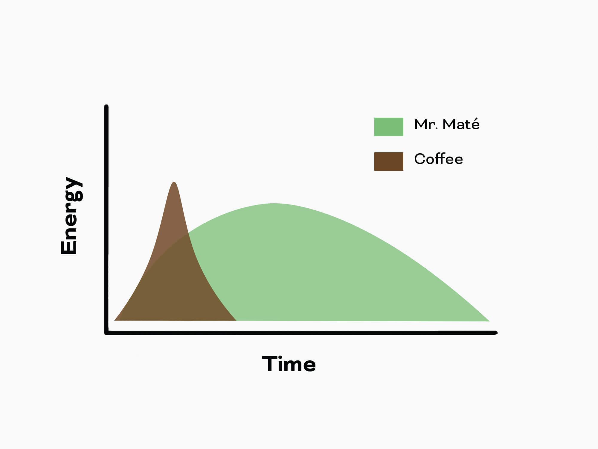 Yerba mate geeft energie grafiek veel beter dan koffie