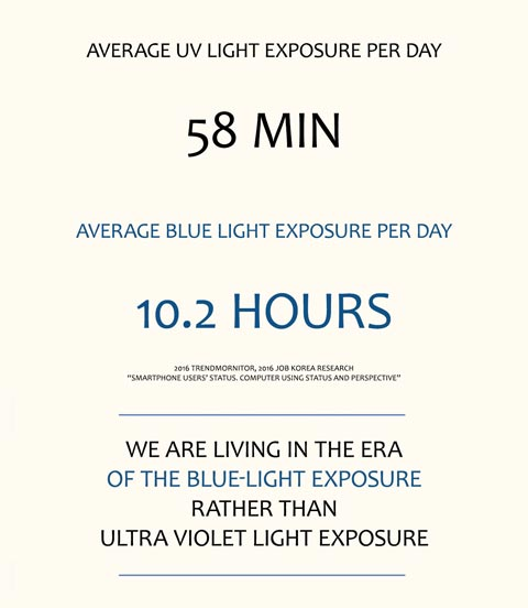 era of blue light exposure
