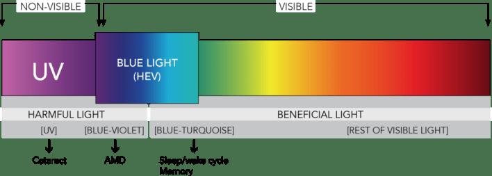 Light spectrum table