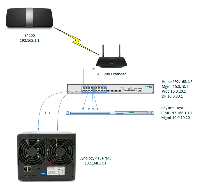 The Mistwire HomeLab setup! - Mistwire