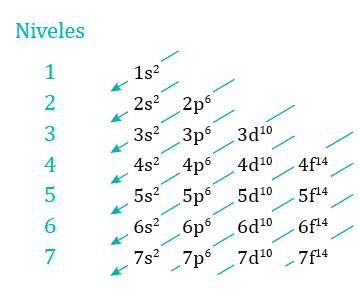 Configuración Electrónica De Los Elementos Fácil De