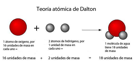 Modelos Atómicos Guía Fácil Y Completa Explicado Con