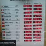 メルボルンでお得なレートの両替所はUNITED CURRENCY EXCHANGE!