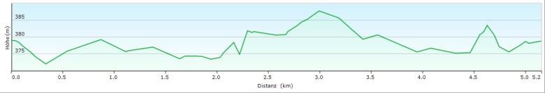 Höhenprofil Rundwanderung um den Kleinen Rothsee im Fränkischen Seenland