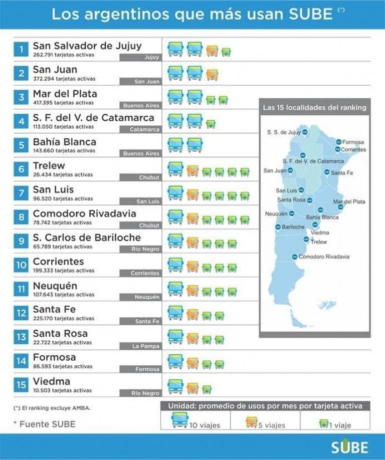 San Juan, la segunda ciudad donde más se usa la SUBE