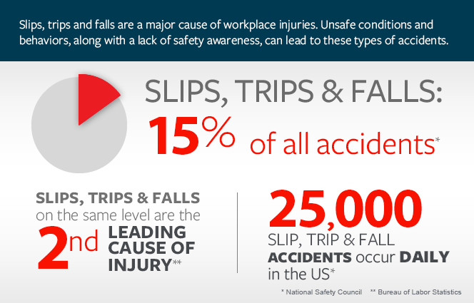 The Painful Impact Of Slips Trips And Falls