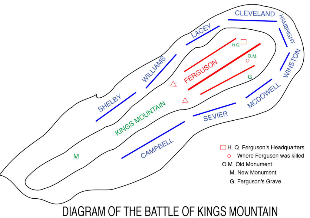 Image depicting the locations of the various forces around and on top of IKings Mountain
