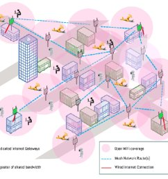 meta mesh provides city wide internet access when other networks go down [ 1024 x 943 Pixel ]