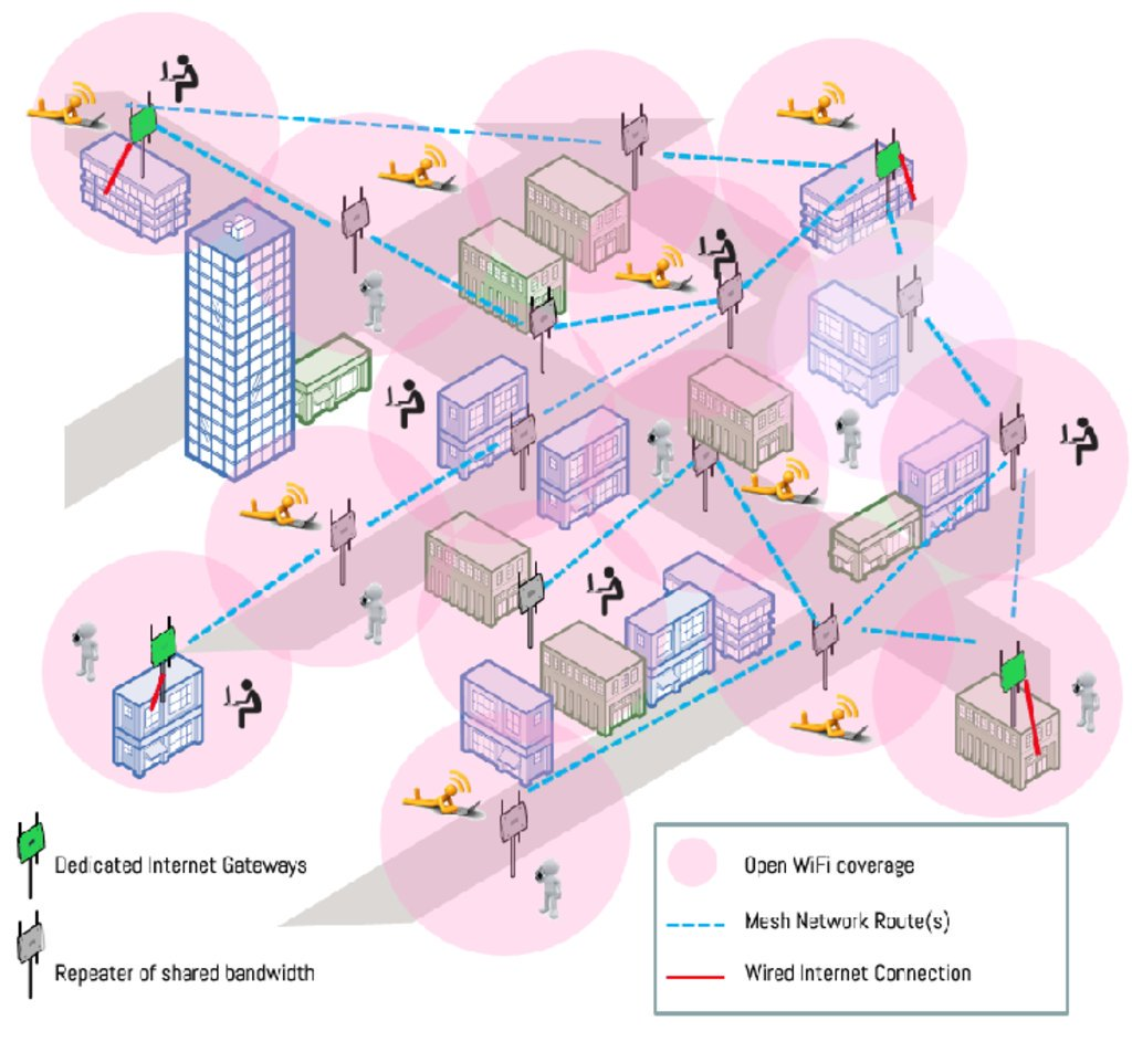 hight resolution of meta mesh provides city wide internet access when other networks go down