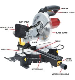 milner james machine diagrams miter saw parts operating an electric miter saw a beginner s guide [ 1024 x 1024 Pixel ]