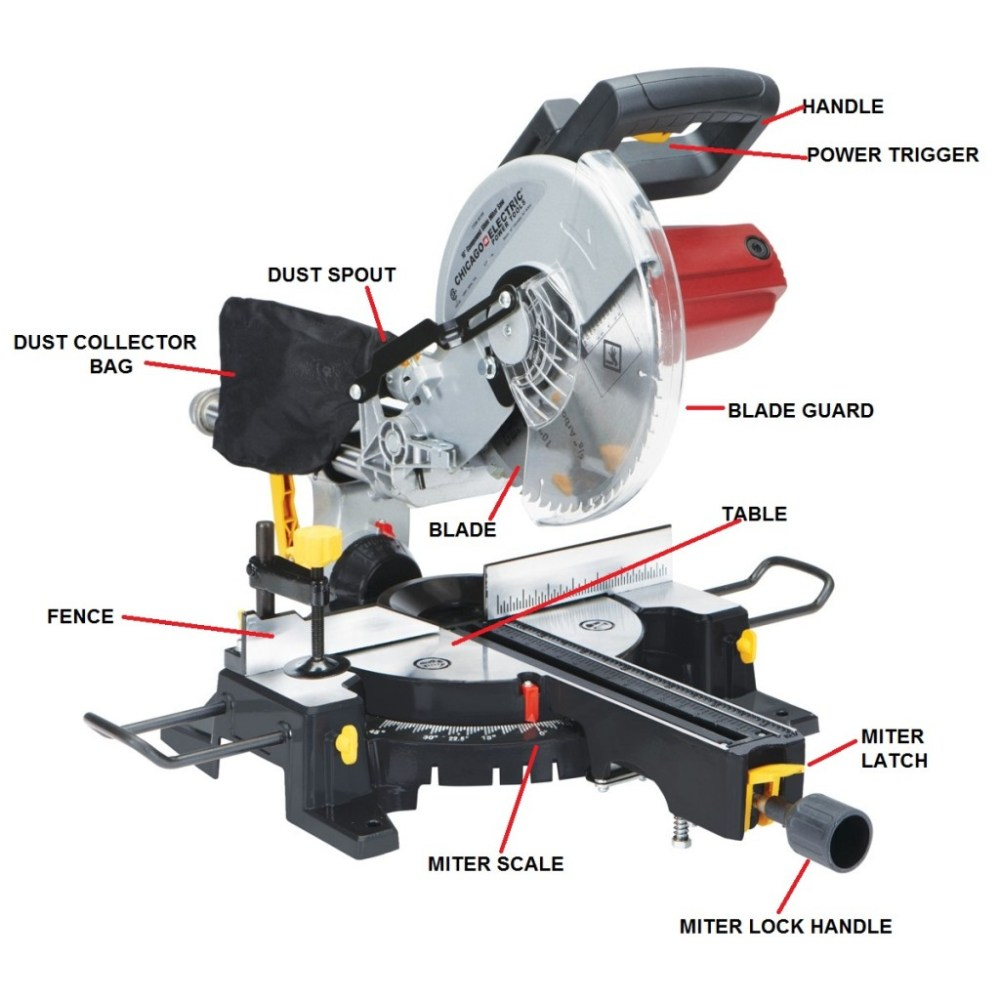 medium resolution of milner james machine diagrams miter saw parts operating an electric miter saw a beginner s guide