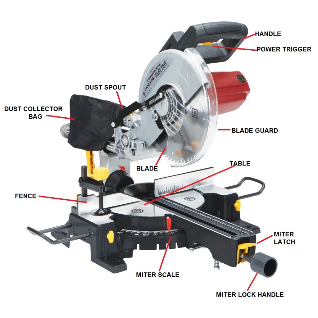 hight resolution of milner james machine diagrams miter saw parts operating an electric miter saw a beginner s guide