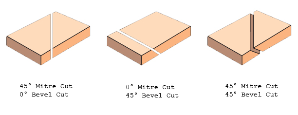 What Is A Bevel Cut Used For
