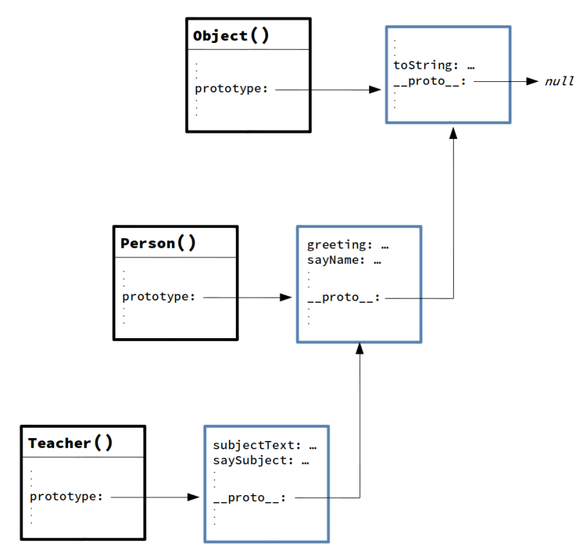 prototype chain with inheritance