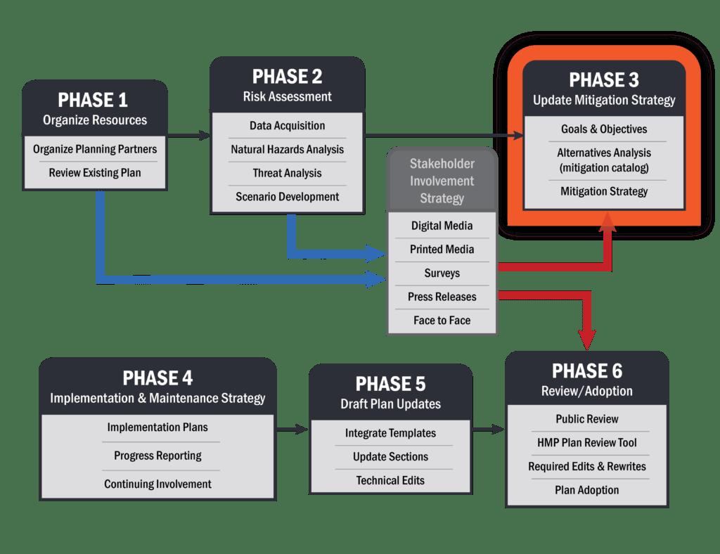 Planning Process Mitigate Hazards