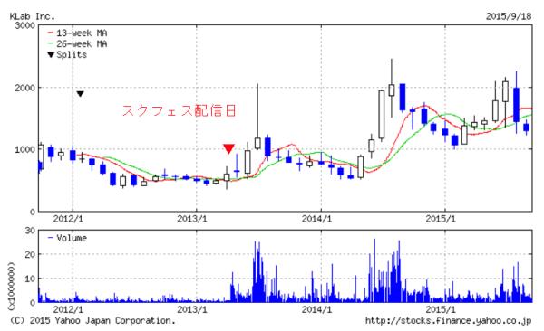 chart_Klab01