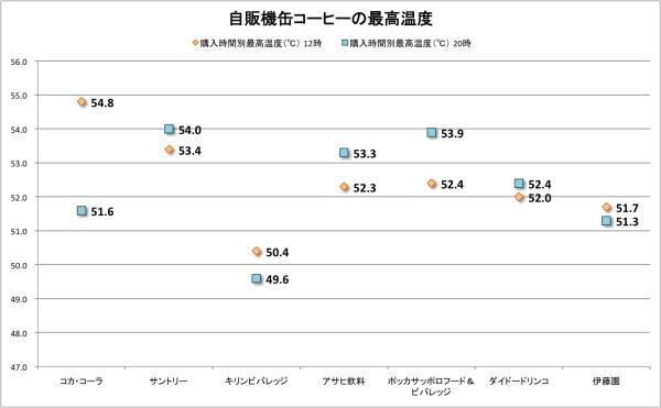 graph_jihankicoffee