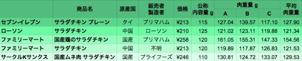 result_chicken-9