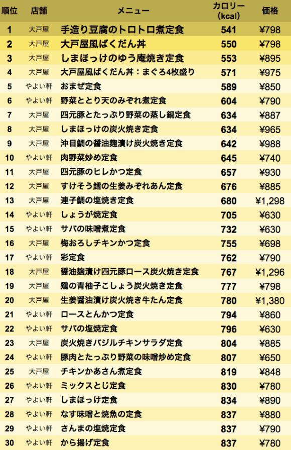 ranking_cal_teishoku_02