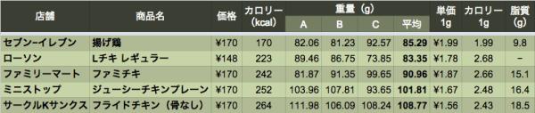 data_chicken_0_04