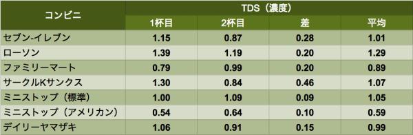 data_tds2016