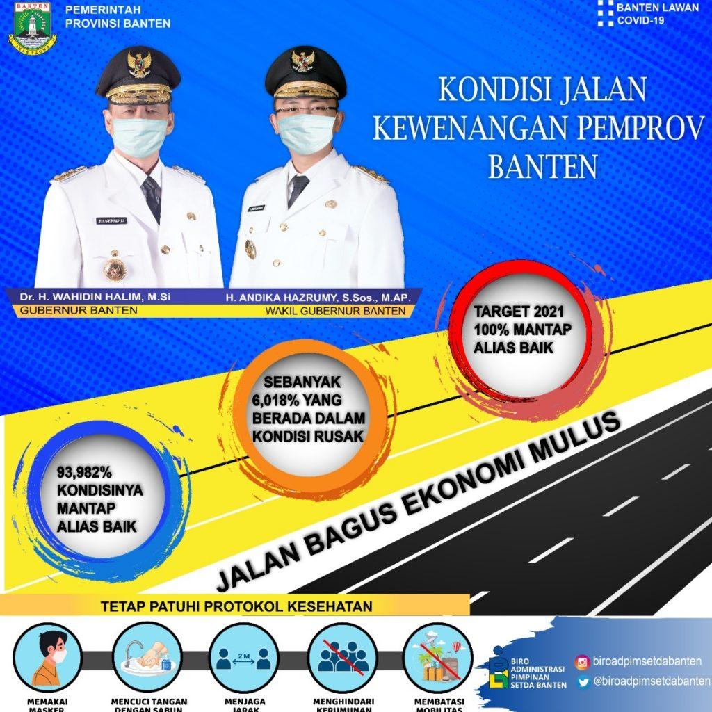 Gambar Kondisi Jalan Kewenangan Pemprov Banten, Akhir 2021 ditarget 100% Mantap 1