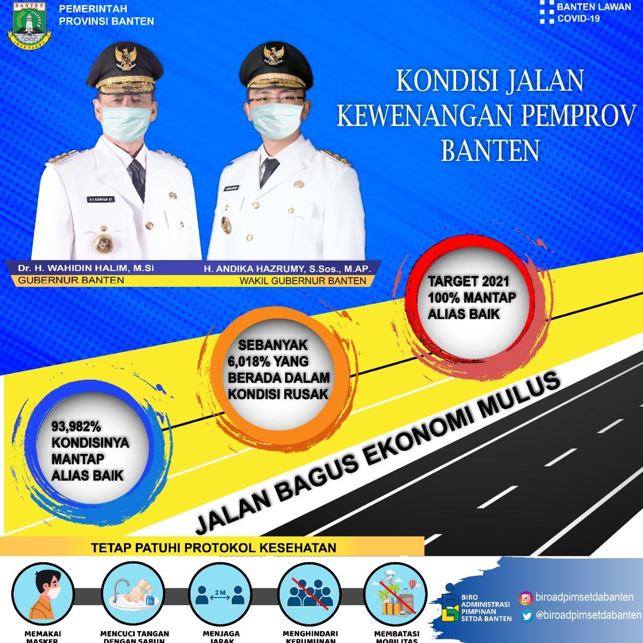 Gambar Kondisi Jalan Kewenangan Pemprov Banten, Akhir 2021 ditarget 100% Mantap 11