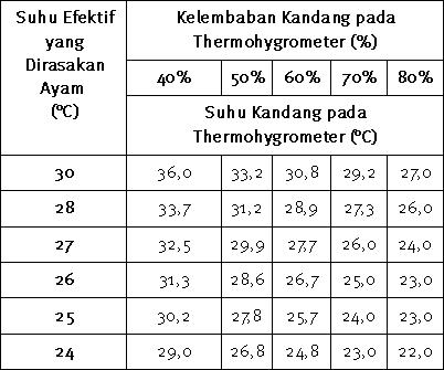 S_Tabel kelembaban dan suhu aktual