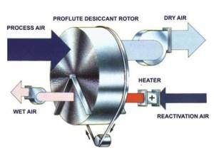 Dehumidifier Drymax DM-1200R